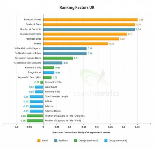 Google ranking invloed factoren