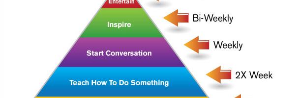 Content marketing, graag! Maar hoe vaak dan?