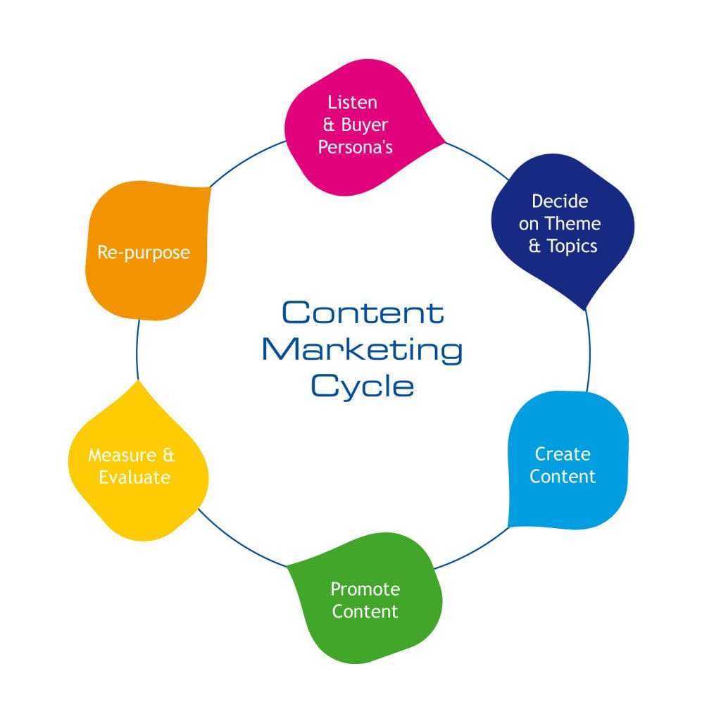 content cycle and recycle